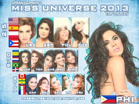 MISS UNIVERSE TOP CHOICES